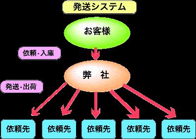 発送システム図